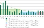 Анализ рынка земельных участков московской области 2019