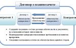 Как произвести взаимозачет между организациями по разным договорам