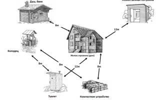 Какая постройка понимается под сараем на участке?